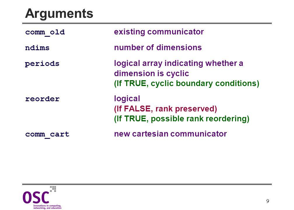 10 Cartesian Example MPI_Comm vu; int dim[2], period[2], reorder; dim[0]=4; dim[1]=3; period[0]=TRUE; period[1]=FALSE; reorder=TRUE; MPI_Cart_create(MPI_COMM_WORLD,2,dim,period,reorder,&vu); 6 (2,0) 0 (0,0) 3 (1,0) 9 (3,0) 7 (2,1) 1 (0,1) 4 (1,1) 10 (3,1) 8 (2,2) 2 (0,2) 5 (1,2) 11 (3,2) dim 0 dim 1