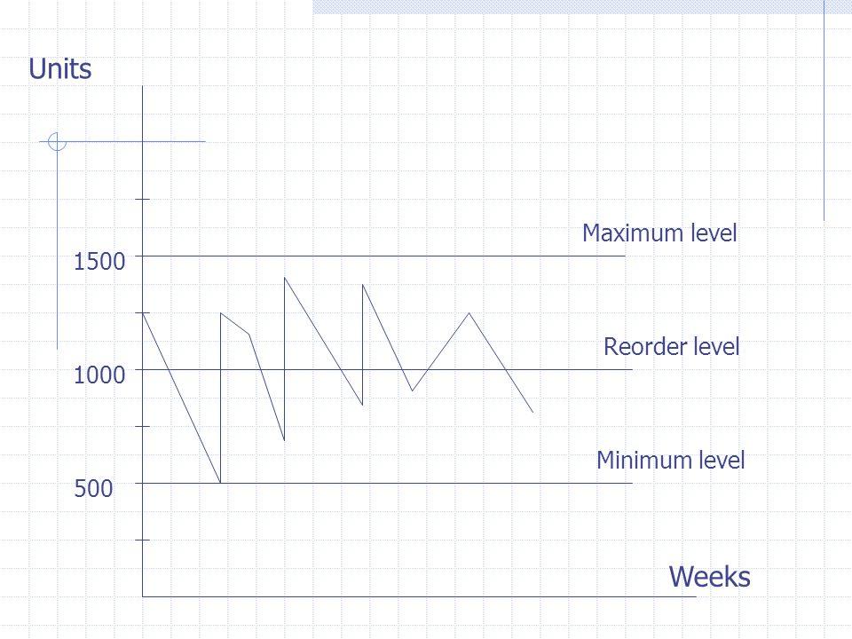 Units Weeks Minimum level Reorder level Maximum level 500 1000 1500