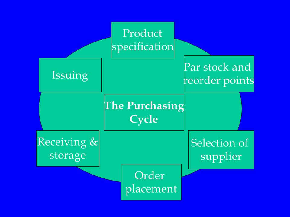 Product specification Par stock and reorder points Selection of supplier Order placement Receiving & storage Issuing The Purchasing Cycle