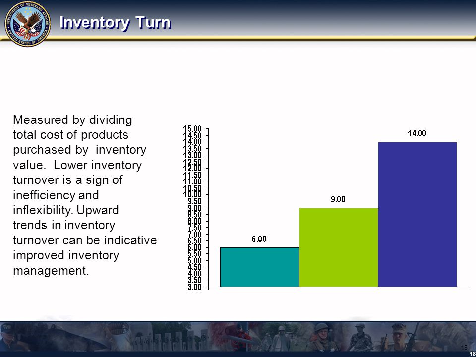 18 Inventory Turn 18 Measured by dividing total cost of products purchased by inventory value.