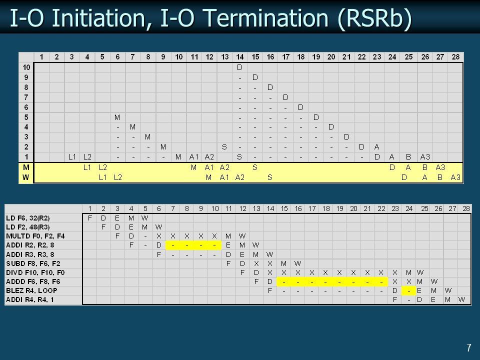 7 I-O Initiation, I-O Termination (RSRb)