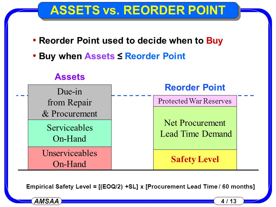 AMSAA 5 / 13 Repair when Applicable Assets ≤ Repair Action Point Repair Action Point Applicable Assets Serviceables On-Hand Applicable Due-in from Repair & Procurement Protected War Reserves Safety Level Gross Repair Lead Time Demand 1 month Gross Demand ASSETS vs.