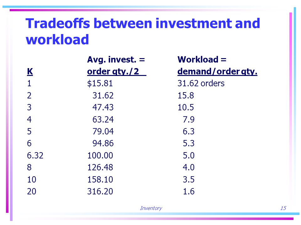 Inventory15 Tradeoffs between investment and workload Avg.