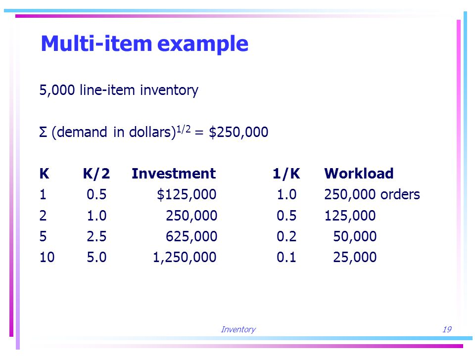 Inventory19 Multi-item example 5,000 line-item inventory Σ (demand in dollars) 1/2 = $250,000 K K/2 Investment 1/KWorkload 10.5 $125,0001.0250,000 orders 21.0 250,0000.5125,000 52.5 625,0000.2 50,000 105.0 1,250,0000.1 25,000