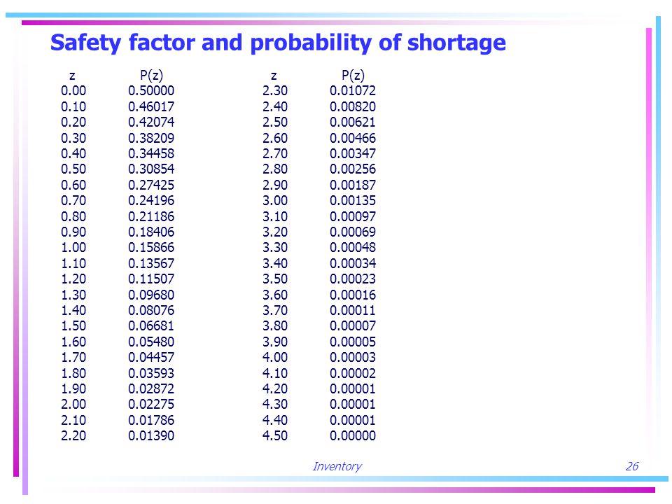 Inventory26 Safety factor and probability of shortage z P(z) z P(z) 0.000.500002.300.01072 0.100.460172.400.00820 0.200.420742.500.00621 0.300.382092.600.00466 0.400.344582.700.00347 0.500.308542.800.00256 0.600.274252.900.00187 0.700.241963.000.00135 0.800.211863.100.00097 0.900.184063.200.00069 1.000.158663.300.00048 1.100.135673.400.00034 1.200.115073.500.00023 1.300.096803.600.00016 1.400.080763.700.00011 1.500.066813.800.00007 1.600.054803.900.00005 1.700.044574.000.00003 1.800.035934.100.00002 1.900.028724.200.00001 2.000.022754.300.00001 2.100.017864.400.00001 2.200.01390 4.500.00000