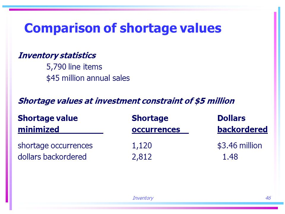 Inventory46 Comparison of shortage values Inventory statistics 5,790 line items $45 million annual sales Shortage values at investment constraint of $5 million Shortage valueShortageDollars minimized occurrencesbackordered shortage occurrences1,120$3.46 million dollars backordered2,812 1.48