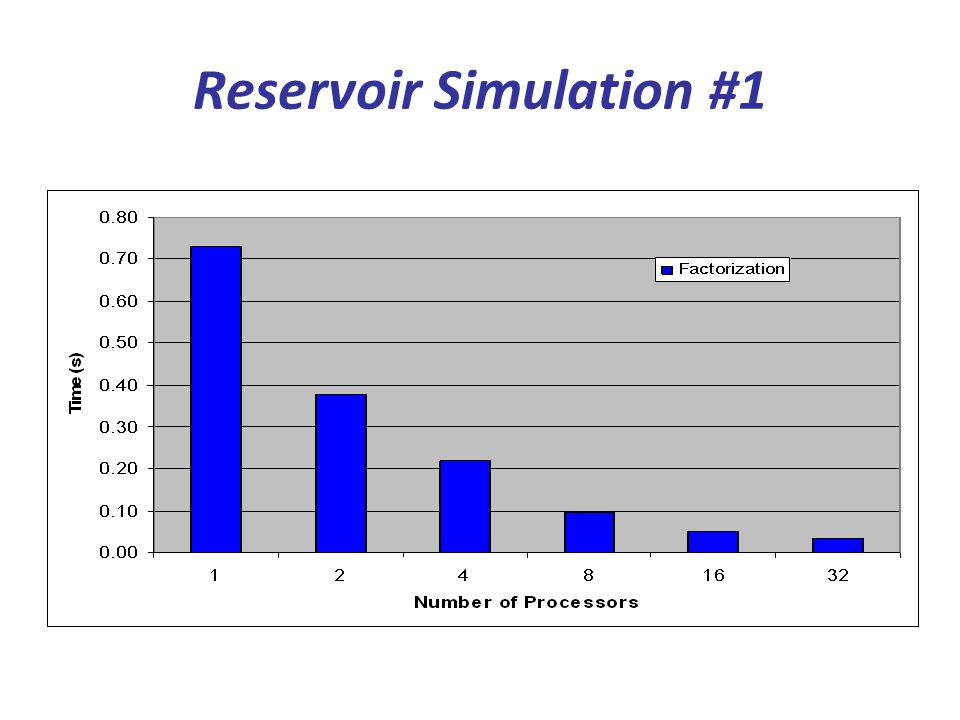 Reservoir Simulation #1