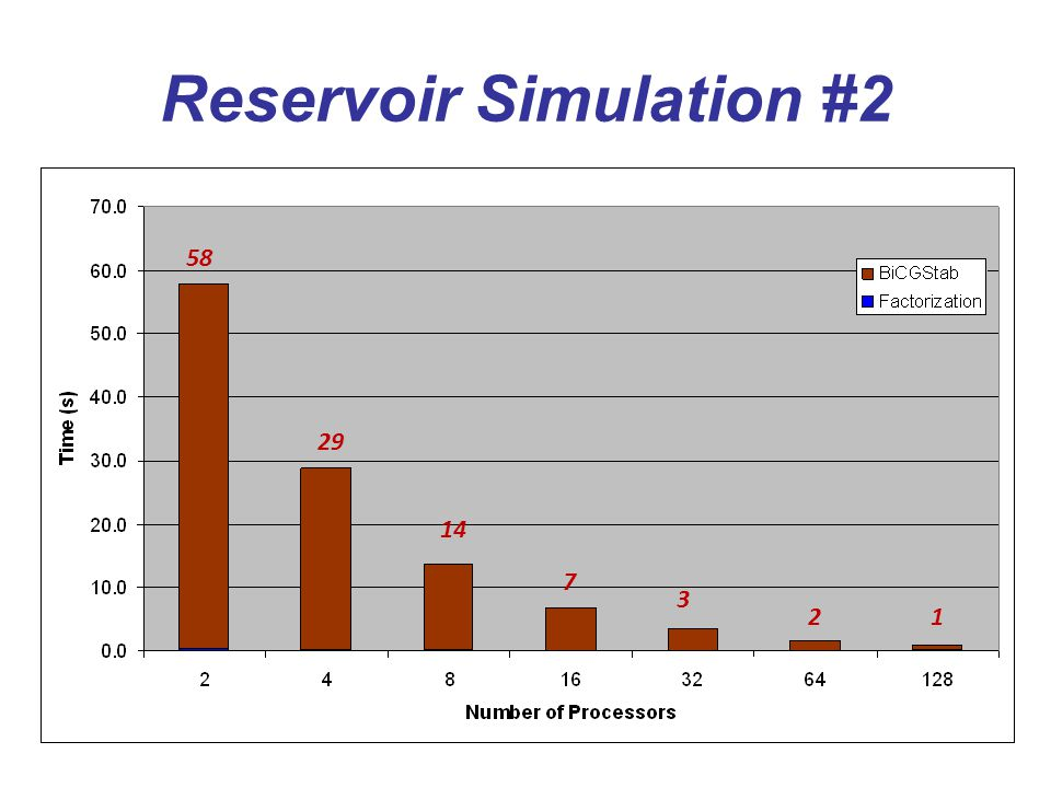 Reservoir Simulation #2 58 29 14 7 3 21