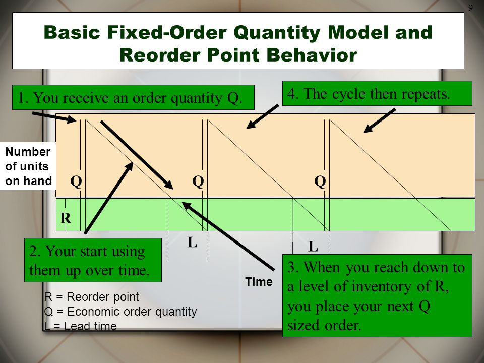 9 Basic Fixed-Order Quantity Model and Reorder Point Behavior R = Reorder point Q = Economic order quantity L = Lead time L L QQQ R Time Number of uni