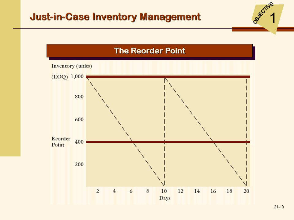 21-10 Just-in-Case Inventory Management 1 The Reorder Point