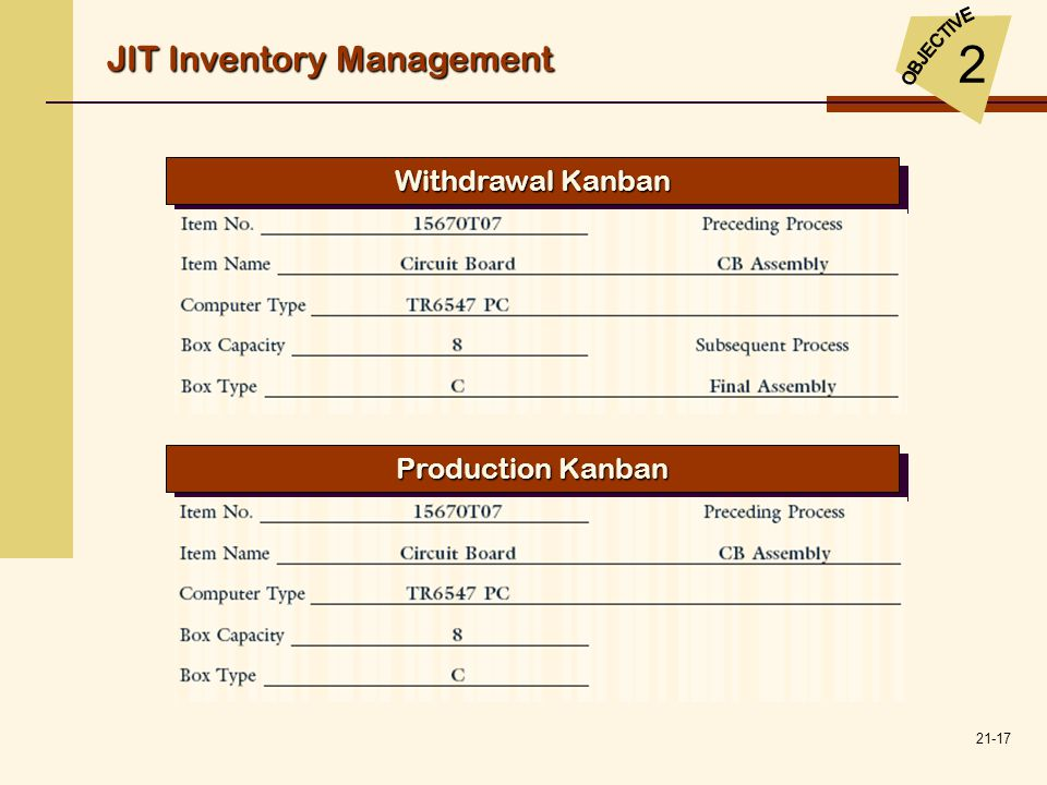 21-17 Withdrawal Kanban JIT Inventory Management 2 Production Kanban