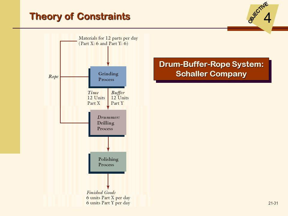 21-31 Drum-Buffer-Rope System: Schaller Company Theory of Constraints 4