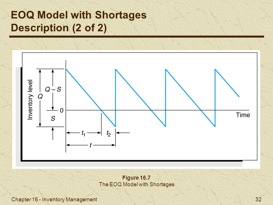 Chapter 16 - Inventory Management 32 Figure 16.7 The EOQ Model with Shortages EOQ Model with Shortages Description (2 of 2)