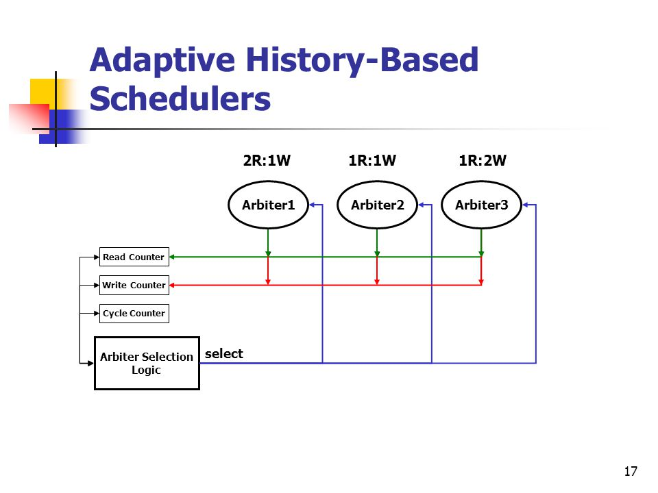 17 Adaptive History-Based Schedulers Arbiter1Arbiter2Arbiter3 Arbiter Selection Logic Read Counter Write Counter Cycle Counter select 2R:1W 1R:1W 1R:2W