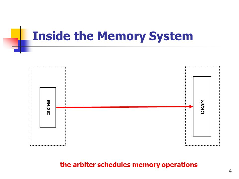 4 Inside the Memory System caches DRAM Read Queue Memory Queue Write Queue arbiter Memory Controller FIFO not FIFO the arbiter schedules memory operations