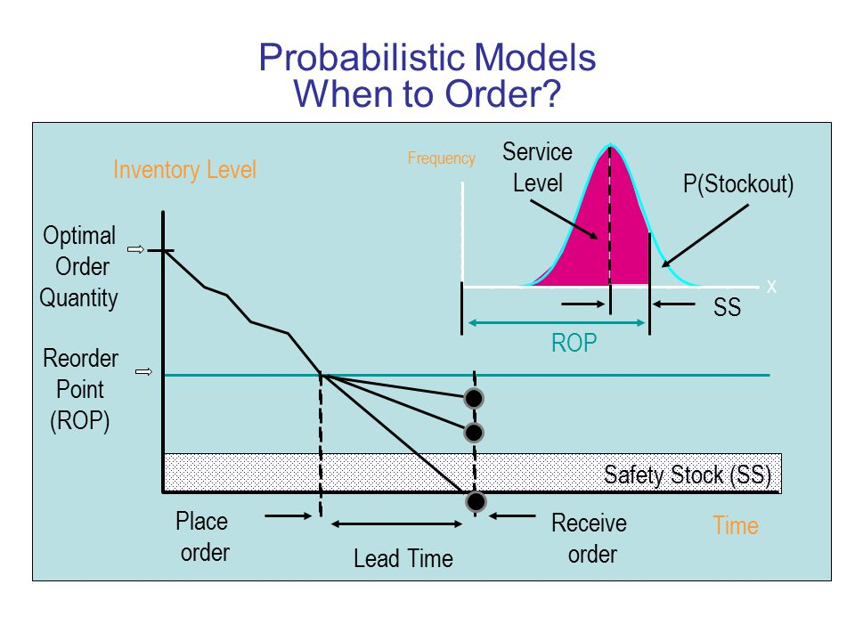 Probabilistic Models When to Order? Reorder Point (ROP) Optimal Order Quantity X Safety Stock (SS) Time Inventory Level Lead Time SS ROP Service Level