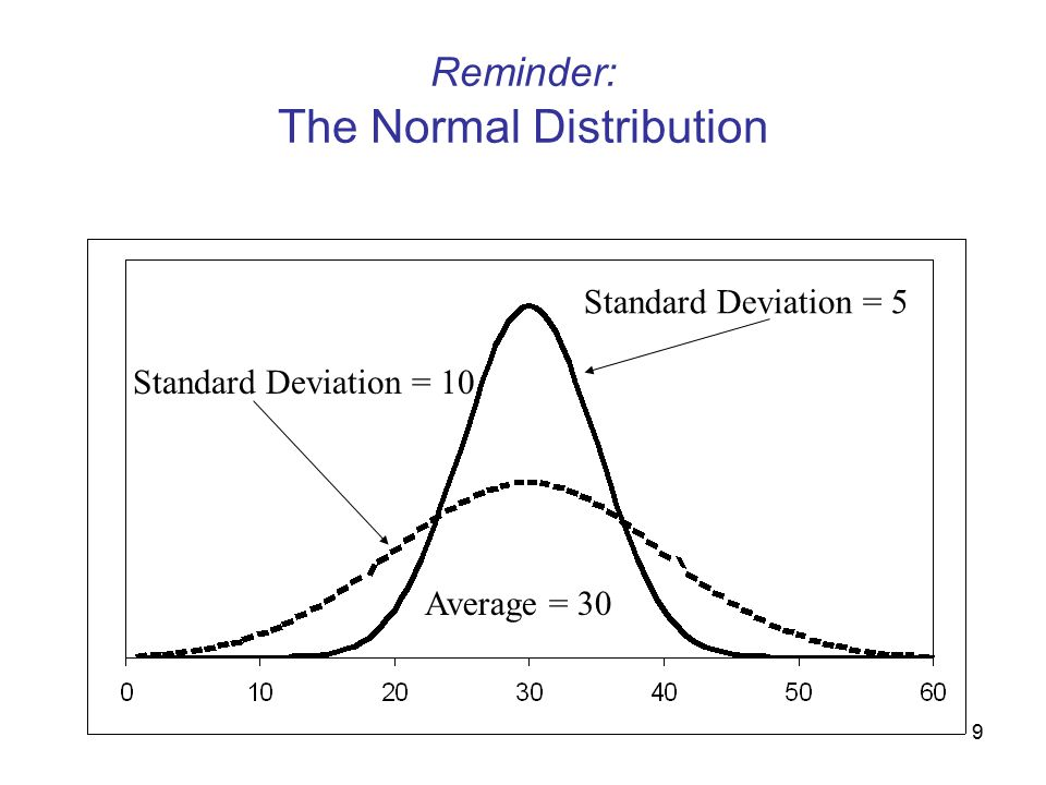 9 Reminder: The Normal Distribution Average = 30 Standard Deviation = 5 Standard Deviation = 10