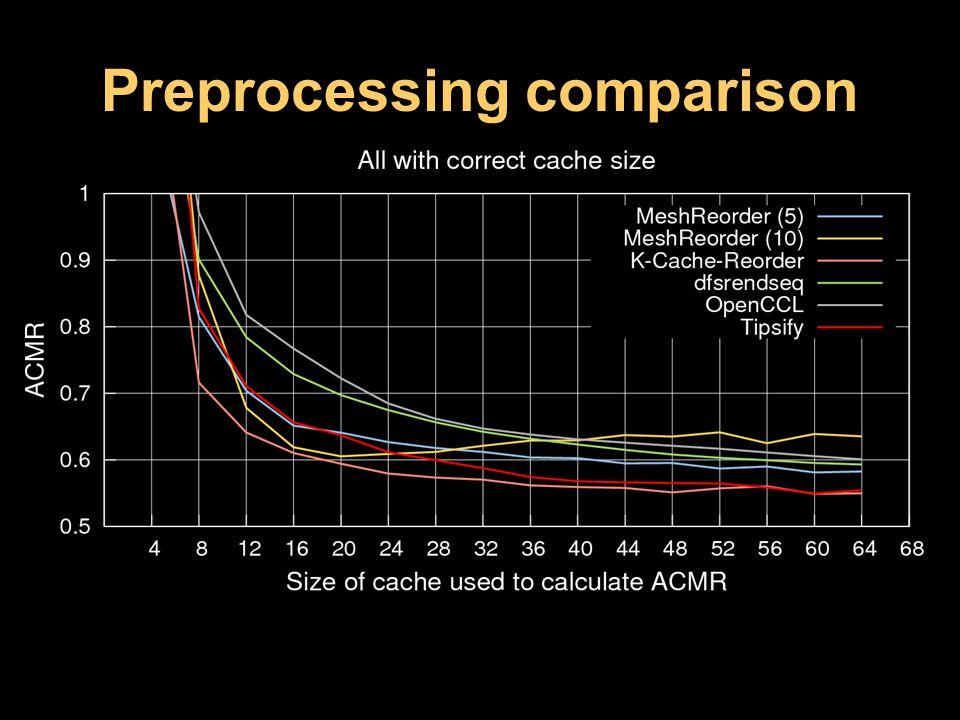 Preprocessing comparison