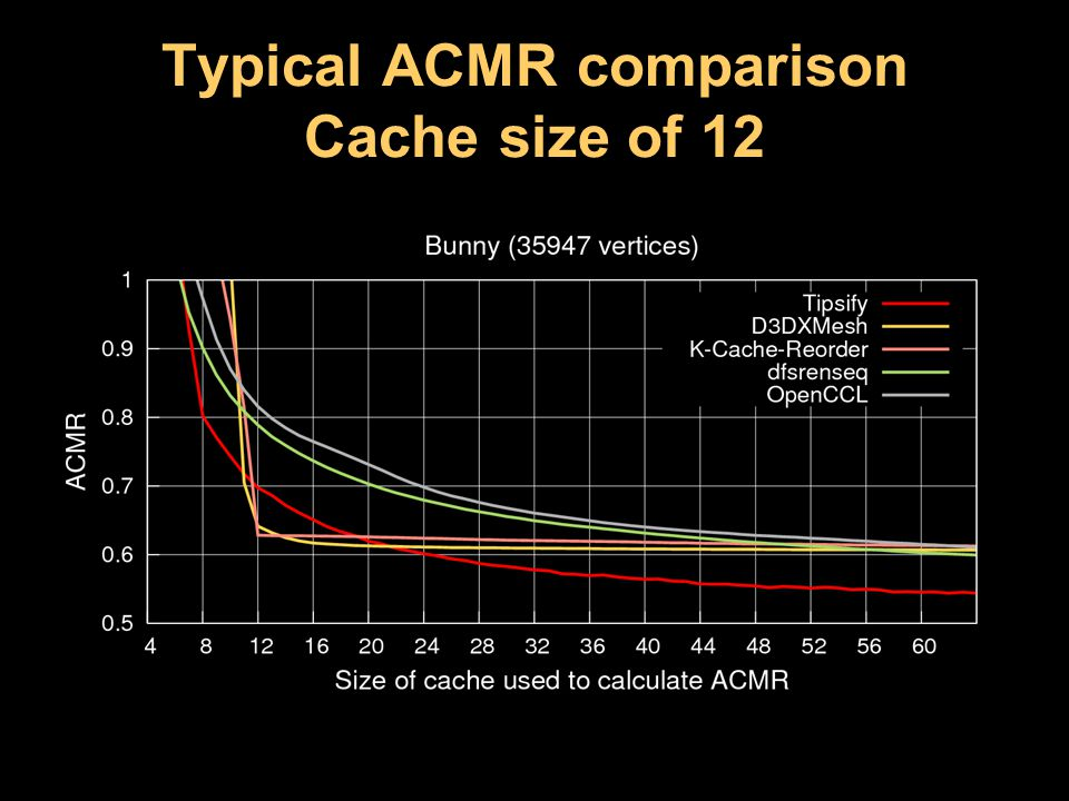 Typical ACMR comparison Cache size of 12