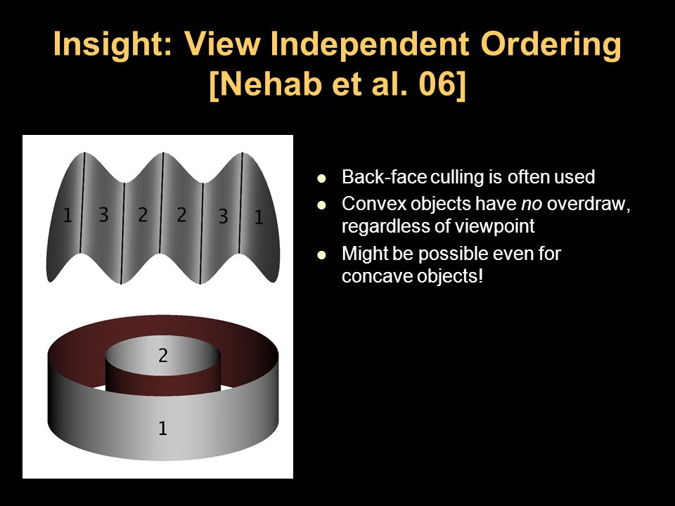 Insight: View Independent Ordering [Nehab et al.