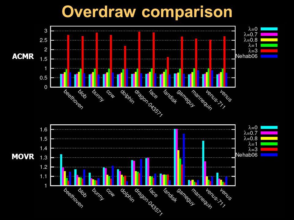Overdraw comparison ACMR MOVR
