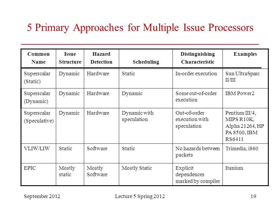 September 2012Lecture 5 Spring 201219 5 Primary Approaches for Multiple Issue Processors Common Name Issue Structure Hazard DetectionScheduling Distin