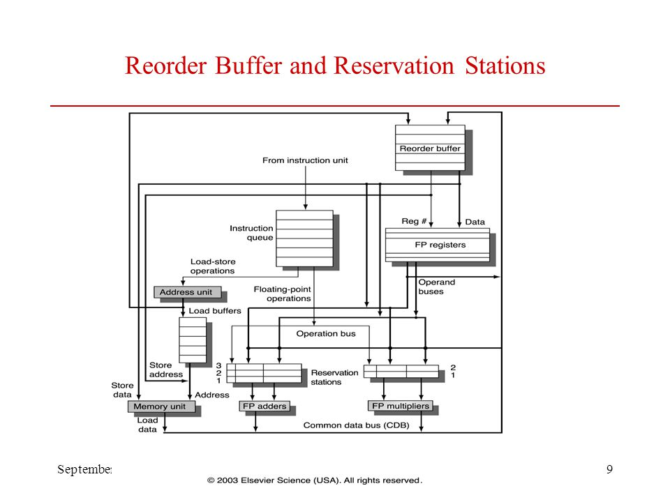 September 2012Lecture 5 Spring 20129 Reorder Buffer and Reservation Stations