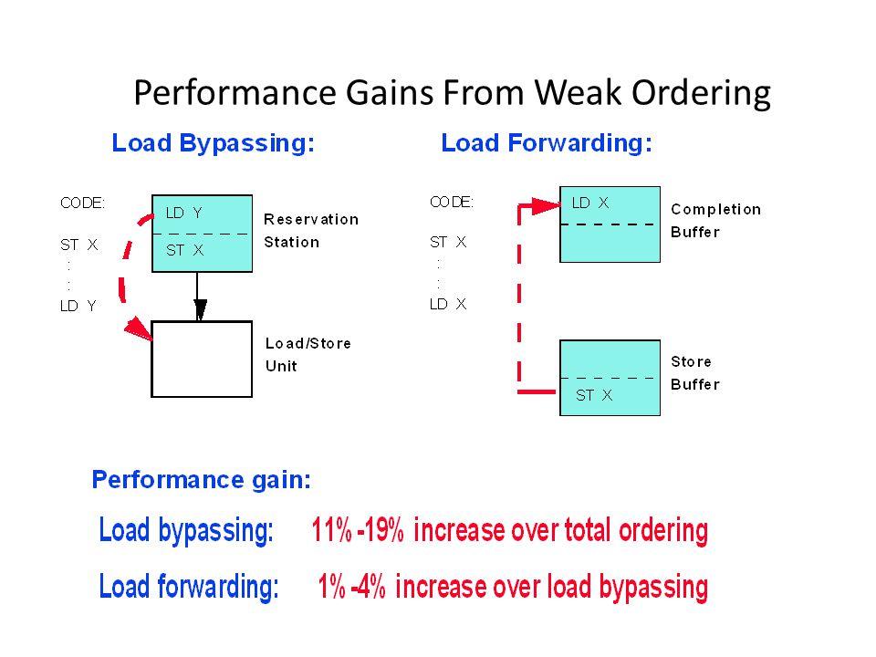 Performance Gains From Weak Ordering
