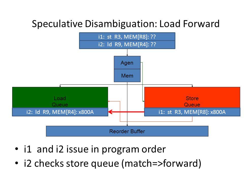 Speculative Disambiguation: Load Forward Load Queue Store Queue Agen Reorder Buffer Mem i1: st R3, MEM[R8]: .
