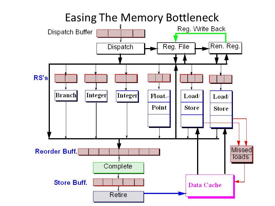 Easing The Memory Bottleneck