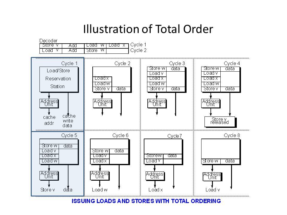 Speculative Disambiguation: Safe Speculation Load Queue Store Queue Agen Reorder Buffer Mem i1: st R3, MEM[R8]: ?.