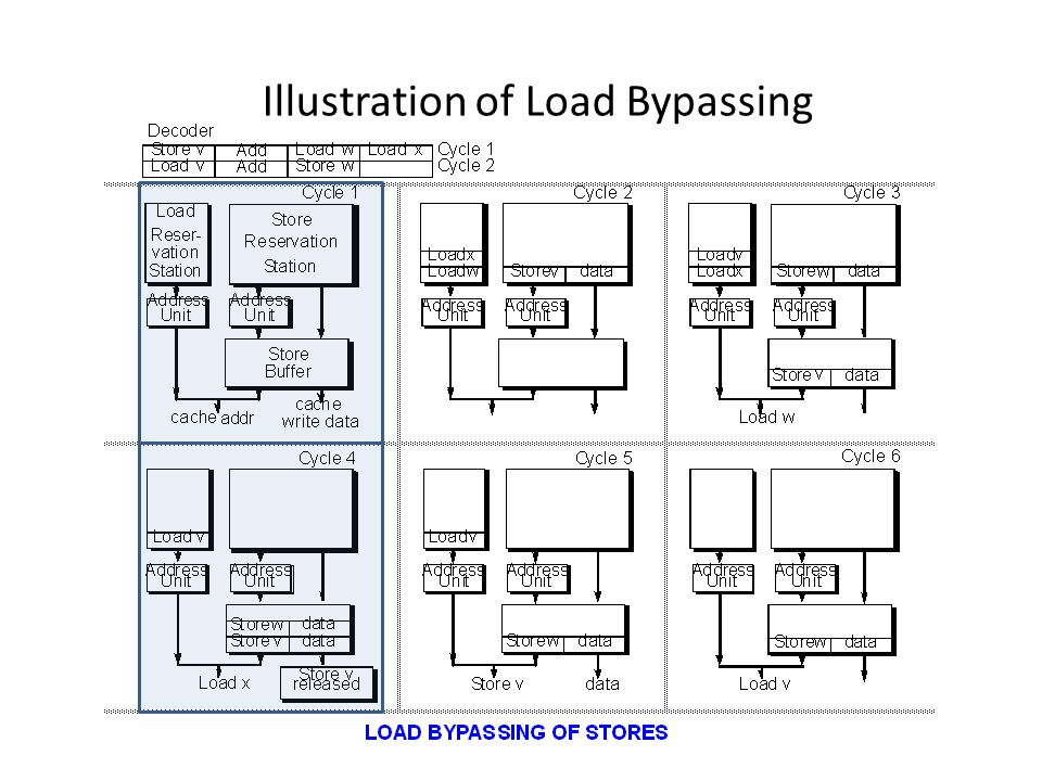 Illustration of Load Bypassing