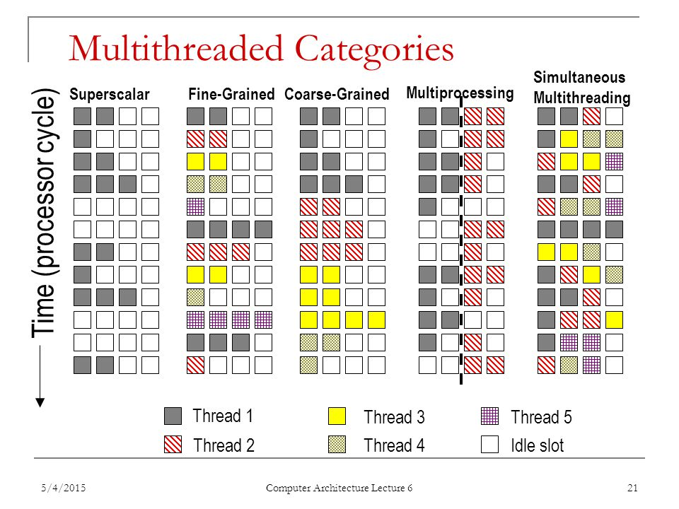 5/4/2015 Computer Architecture Lecture 6 21 Multithreaded Categories Time (processor cycle) SuperscalarFine-GrainedCoarse-Grained Multiprocessing Simultaneous Multithreading Thread 1 Thread 2 Thread 3 Thread 4 Thread 5 Idle slot