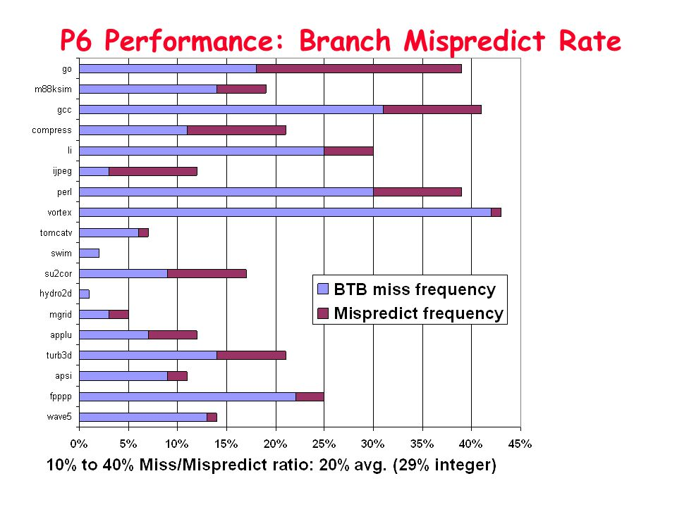 P6 Performance: Branch Mispredict Rate