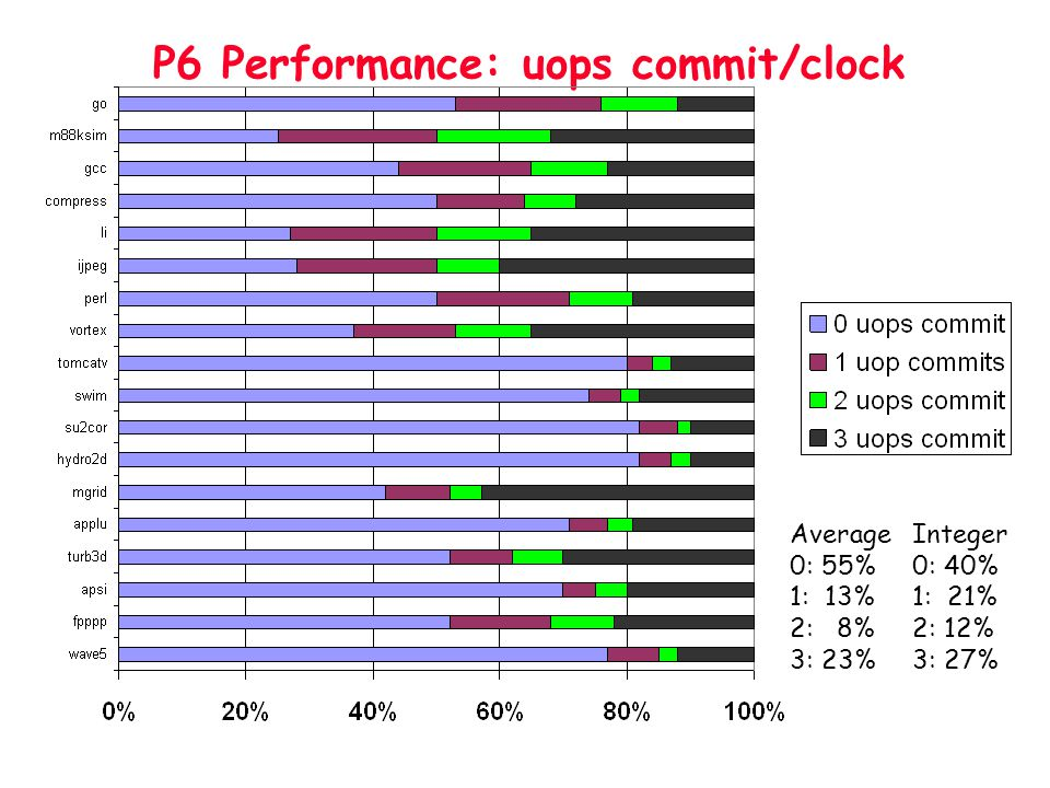 P6 Performance: uops commit/clock Average 0: 55% 1: 13% 2: 8% 3: 23% Integer 0: 40% 1: 21% 2: 12% 3: 27%