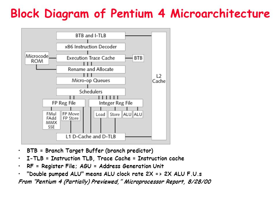 Block Diagram of Pentium 4 Microarchitecture BTB = Branch Target Buffer (branch predictor) I-TLB = Instruction TLB, Trace Cache = Instruction cache RF