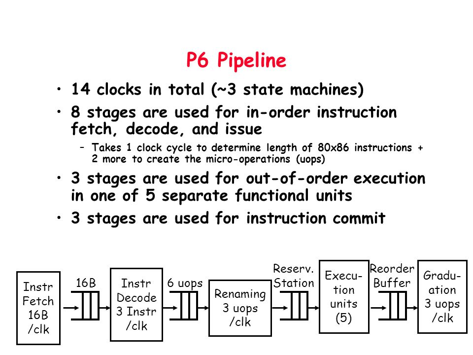 P6 Pipeline 14 clocks in total (~3 state machines) 8 stages are used for in-order instruction fetch, decode, and issue –Takes 1 clock cycle to determi