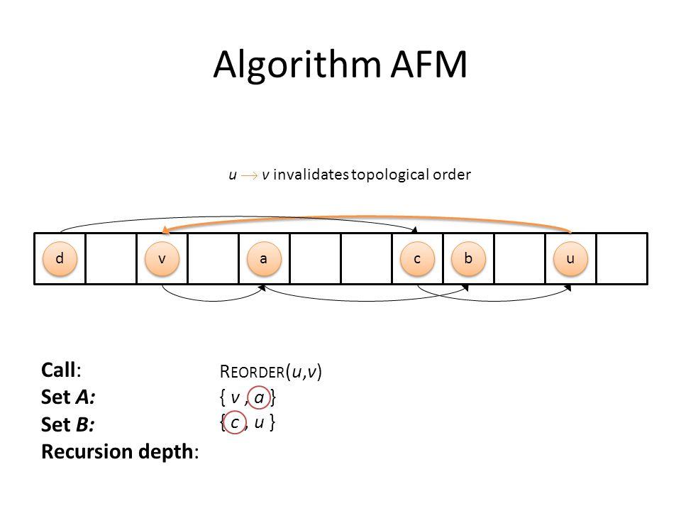 a a b b c c d d u u v v Call: Set A: Set B: Recursion depth: R EORDER (u,v) { v, a } { c, u } u  v invalidates topological order