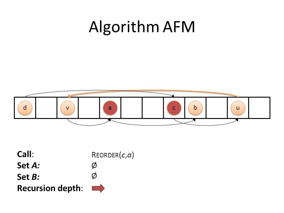 Algorithm AFM a a b b c c d d u u v v Call: Set A: Set B: Recursion depth: R EORDER (c,a) Ø