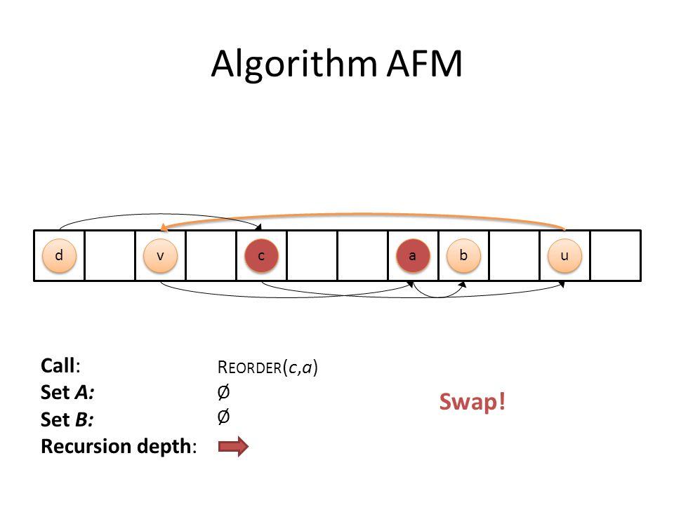 Algorithm AFM c c b b a a d d u u v v Call: Set A: Set B: Recursion depth: R EORDER (c,a) Ø Swap!