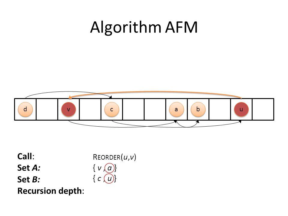 Algorithm AFM c c b b a a d d u u v v Call: Set A: Set B: Recursion depth: R EORDER (u,v) { v, a } { c, u }