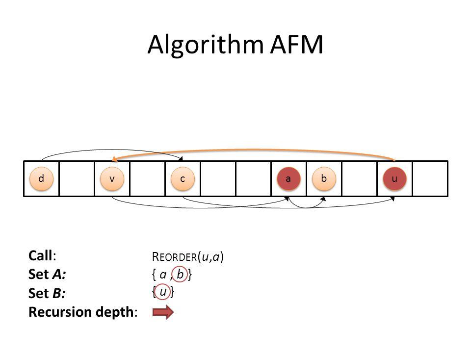 Algorithm AFM c c b b a a d d u u v v Call: Set A: Set B: Recursion depth: R EORDER (u,a) { a, b } { u }