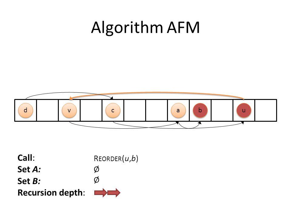 Algorithm AFM c c b b a a d d u u v v Call: Set A: Set B: Recursion depth: R EORDER (u,b) Ø