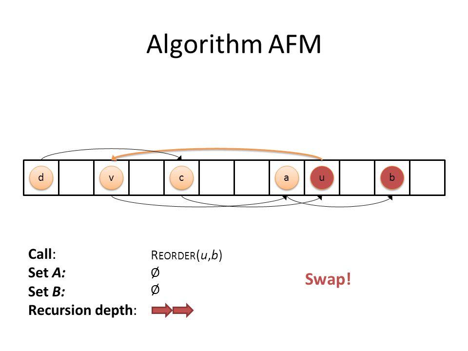 Algorithm AFM c c u u a a d d b b v v Call: Set A: Set B: Recursion depth: R EORDER (u,b) Ø Swap!