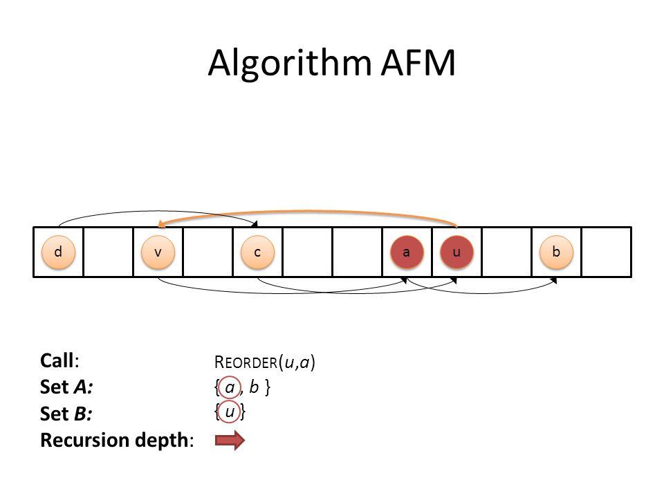 Algorithm AFM Call: Set A: Set B: Recursion depth: R EORDER (u,a) { a, b } { u } c c u u a a d d b b v v