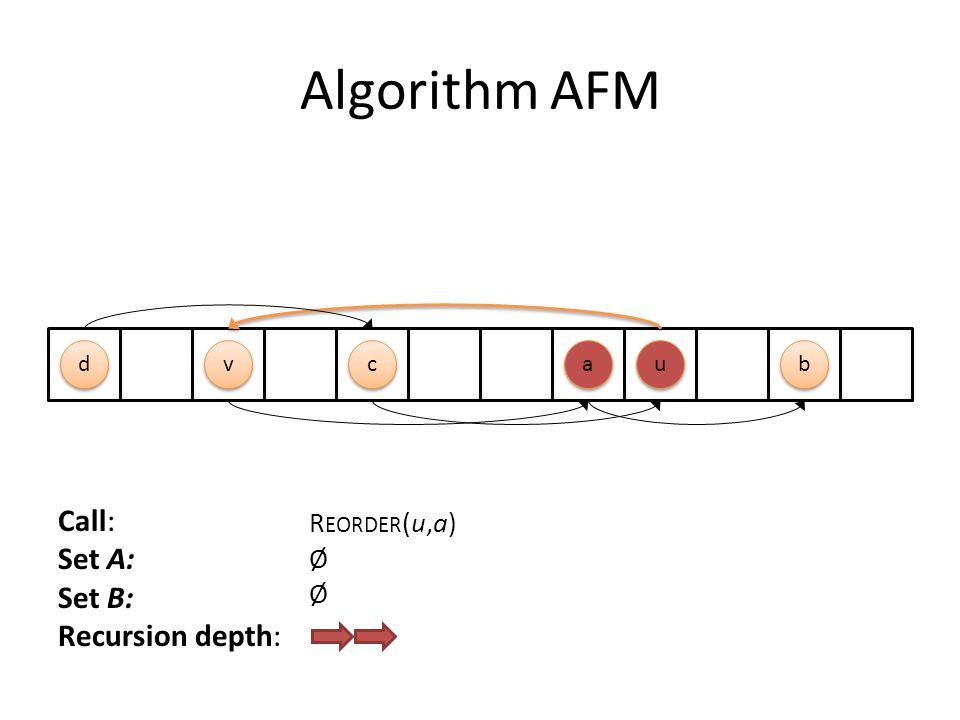 Algorithm AFM Call: Set A: Set B: Recursion depth: R EORDER (u,a) Ø c c u u a a d d b b v v