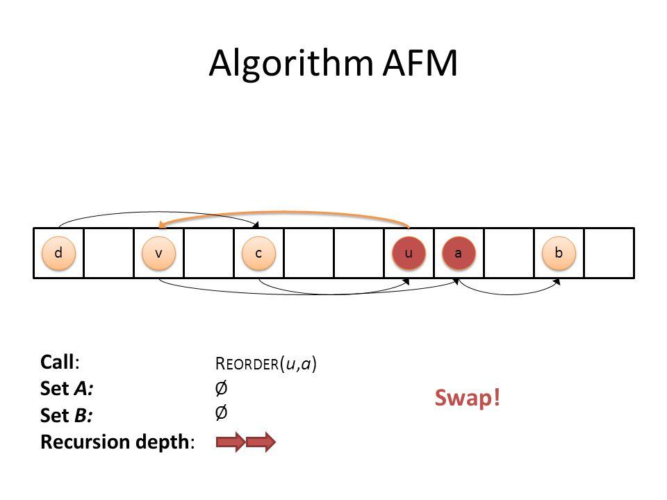 Algorithm AFM Call: Set A: Set B: Recursion depth: R EORDER (u,a) Ø c c a a u u d d b b v v Swap!