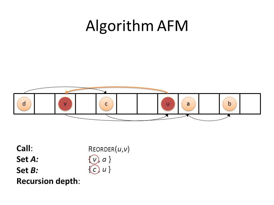 Algorithm AFM Call: Set A: Set B: Recursion depth: R EORDER (u,v) { v, a } { c, u } c c a a u u d d b b v v