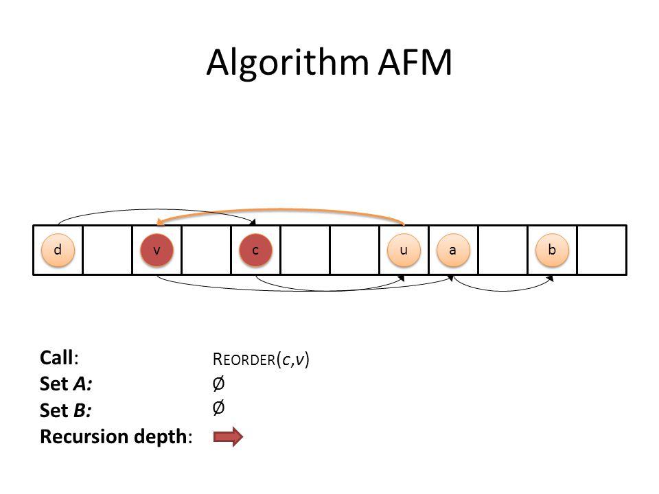 Algorithm AFM Call: Set A: Set B: Recursion depth: R EORDER (c,v) Ø c c a a u u d d b b v v