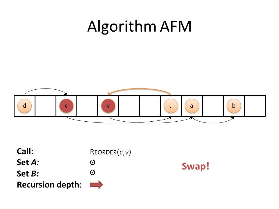 Algorithm AFM Call: Set A: Set B: Recursion depth: R EORDER (c,v) Ø v v a a u u d d b b c c Swap!